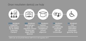 Resultaten Stichting WINS